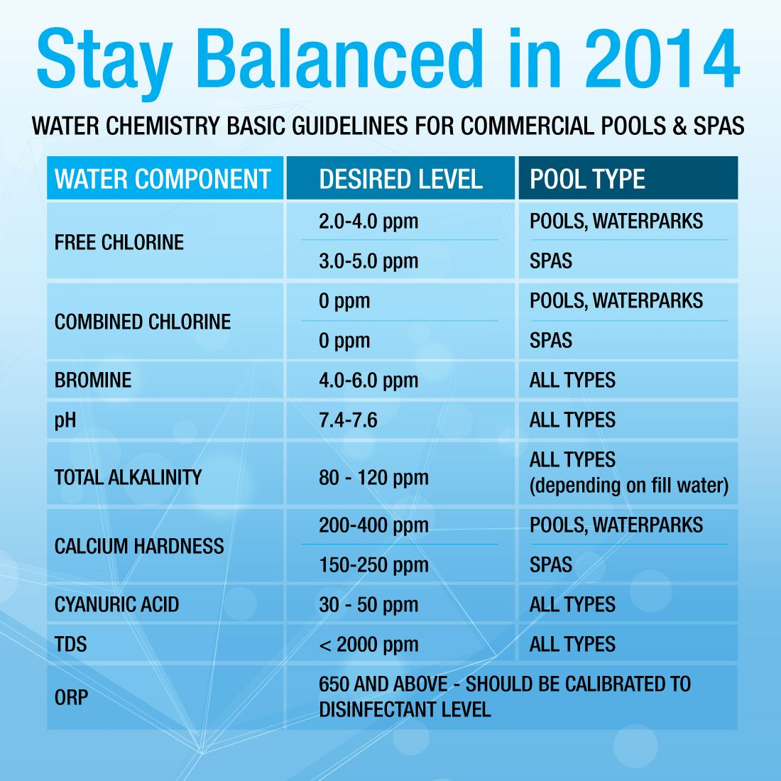 Water Chemistry Basic Guidelines For Commercial Pools And