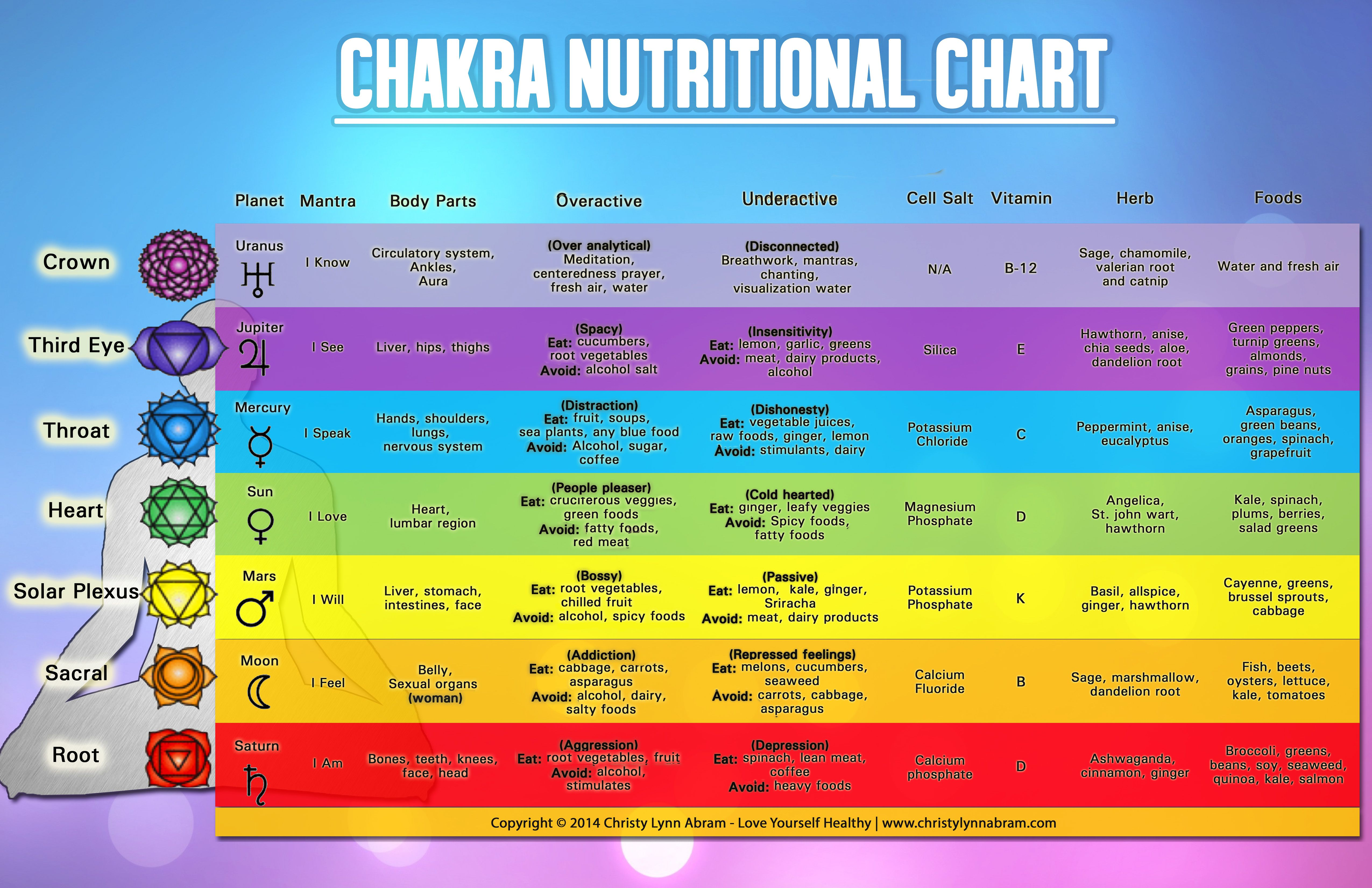 20+ Foods for each chakra ideas