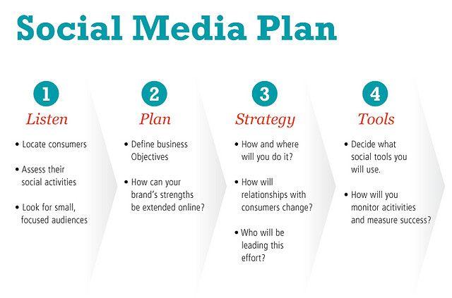 Social Media Plan Basic Guide Social Media Planning Social Media Strategies Social Media Marketing Plan
