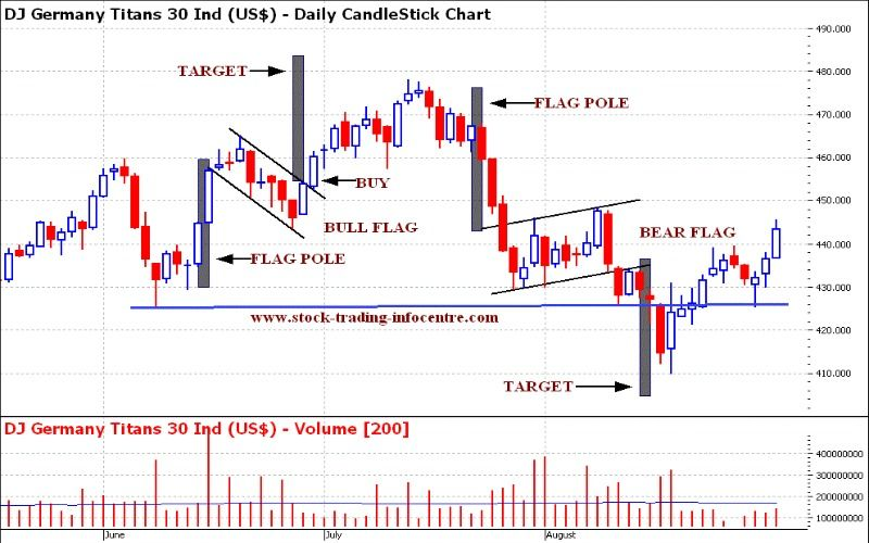 Flag Patterns Trading Charts Candlestick Chart Forex Trading Tips