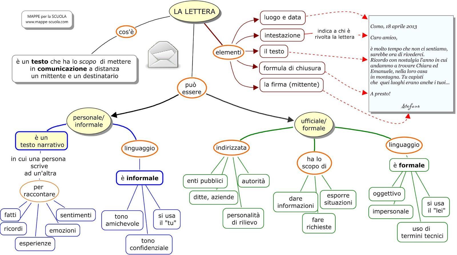 Differenze Tra Lettera Formale E Informale Livello A2 Lettera