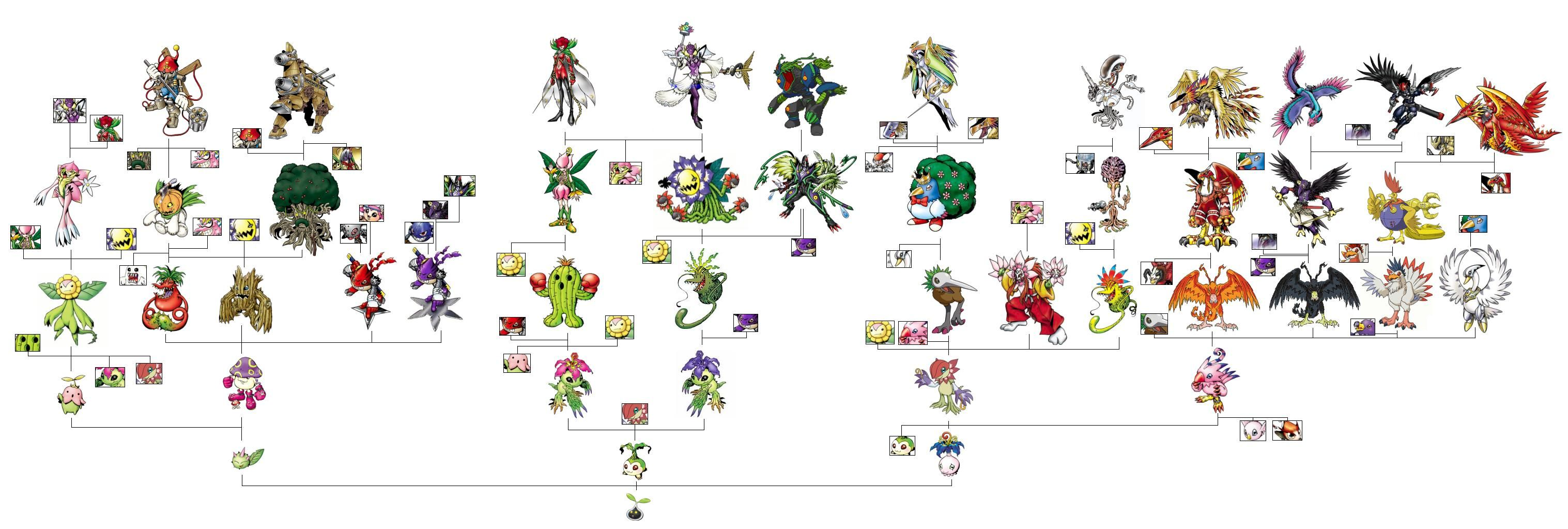 Palmon Evolution Chart