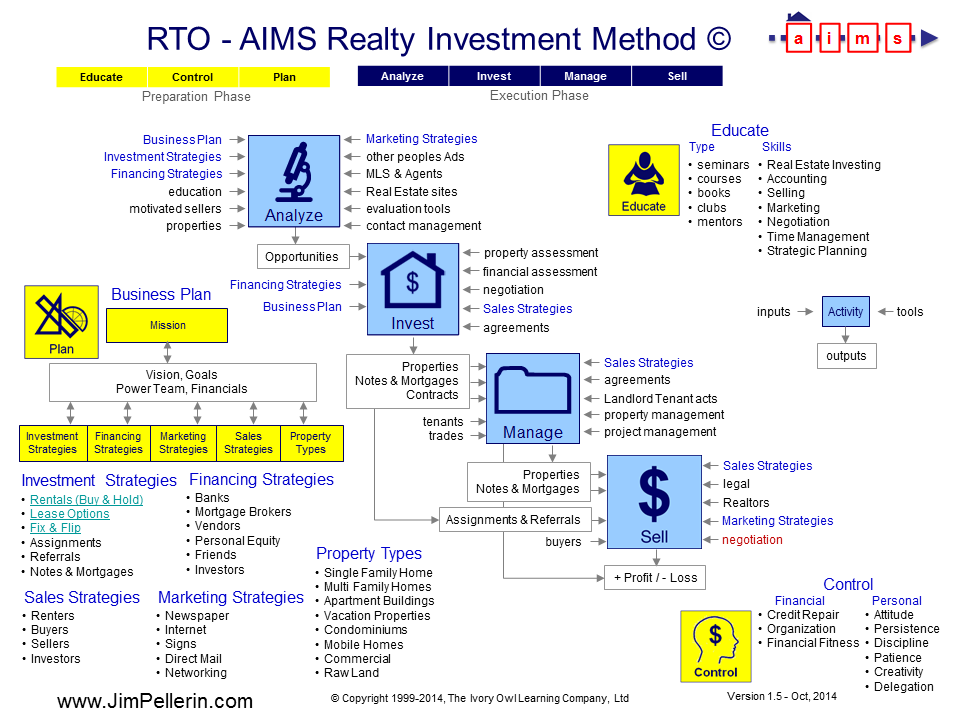 Real Estate Investing Analyze, Invest, Manage, Sell