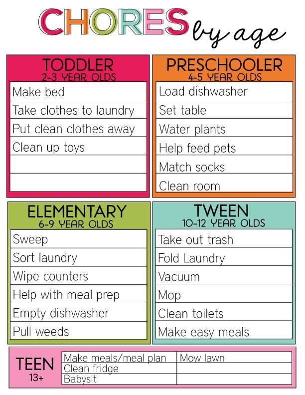 dont know what are reasonable chores for your children answers are all here in a simple and easy chart