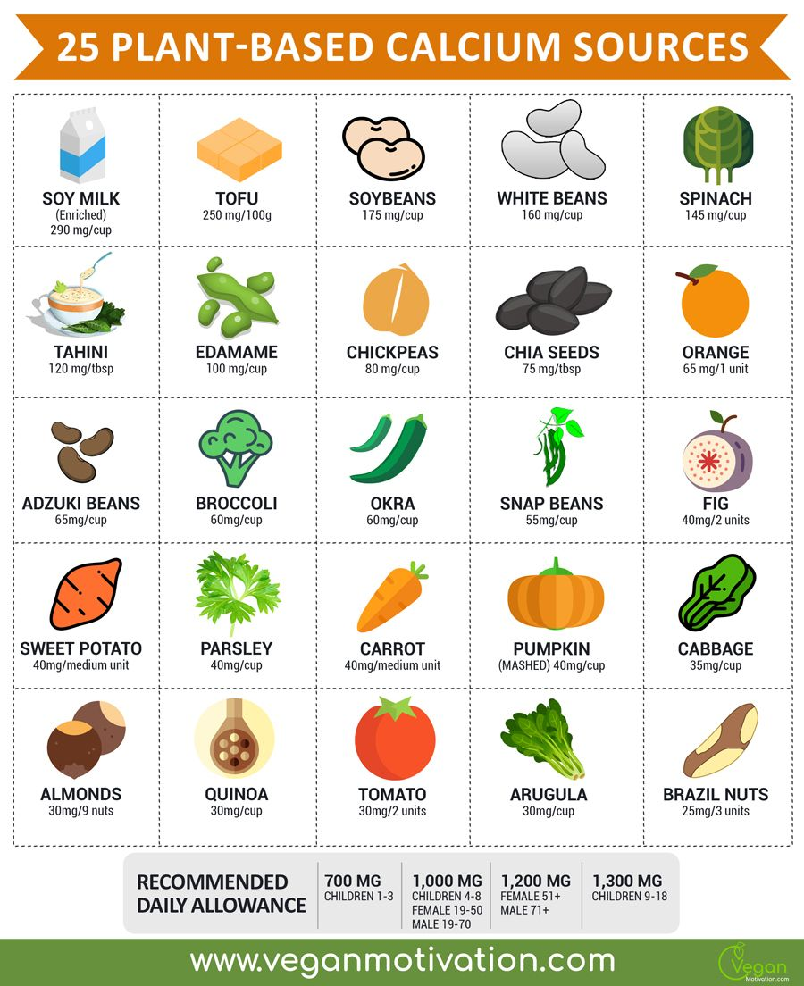 25 PlantBased Calcium Sources (Infographic) Plant based