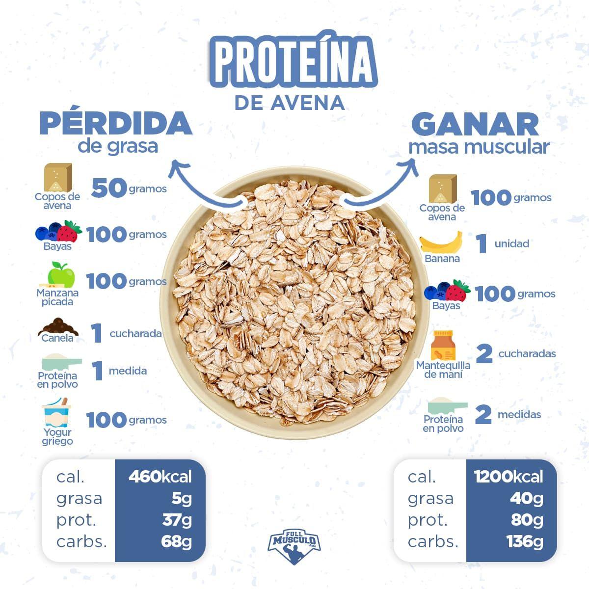 dieta rica en proteinas para ganar masa muscular