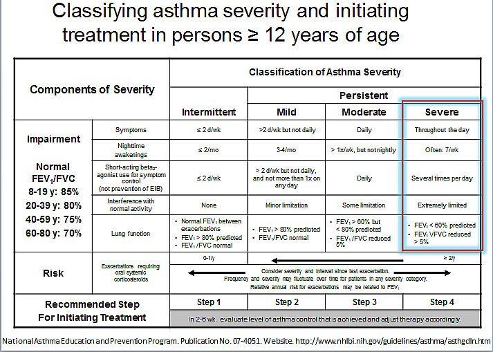 Asthma Exacerbation Treatment Algorithm u003eu003eu003e Details can be found - asthma action plan