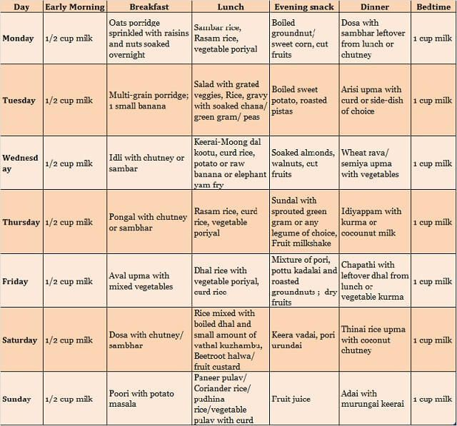 Have you read the food chart for year old today  bring to south indian pure vegetarian your will be very also rh pinterest