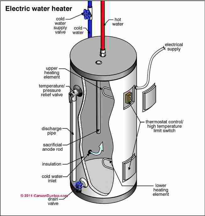 Three Phase Electric Heating Elements Google Search Hot Water