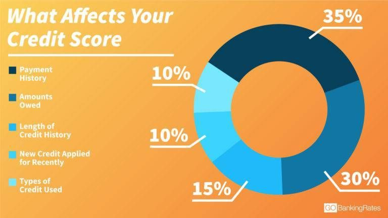 What Factors Affect Your Credit The Most Valley Auto Loans Good Credit Score Credit Score What Is Credit Score