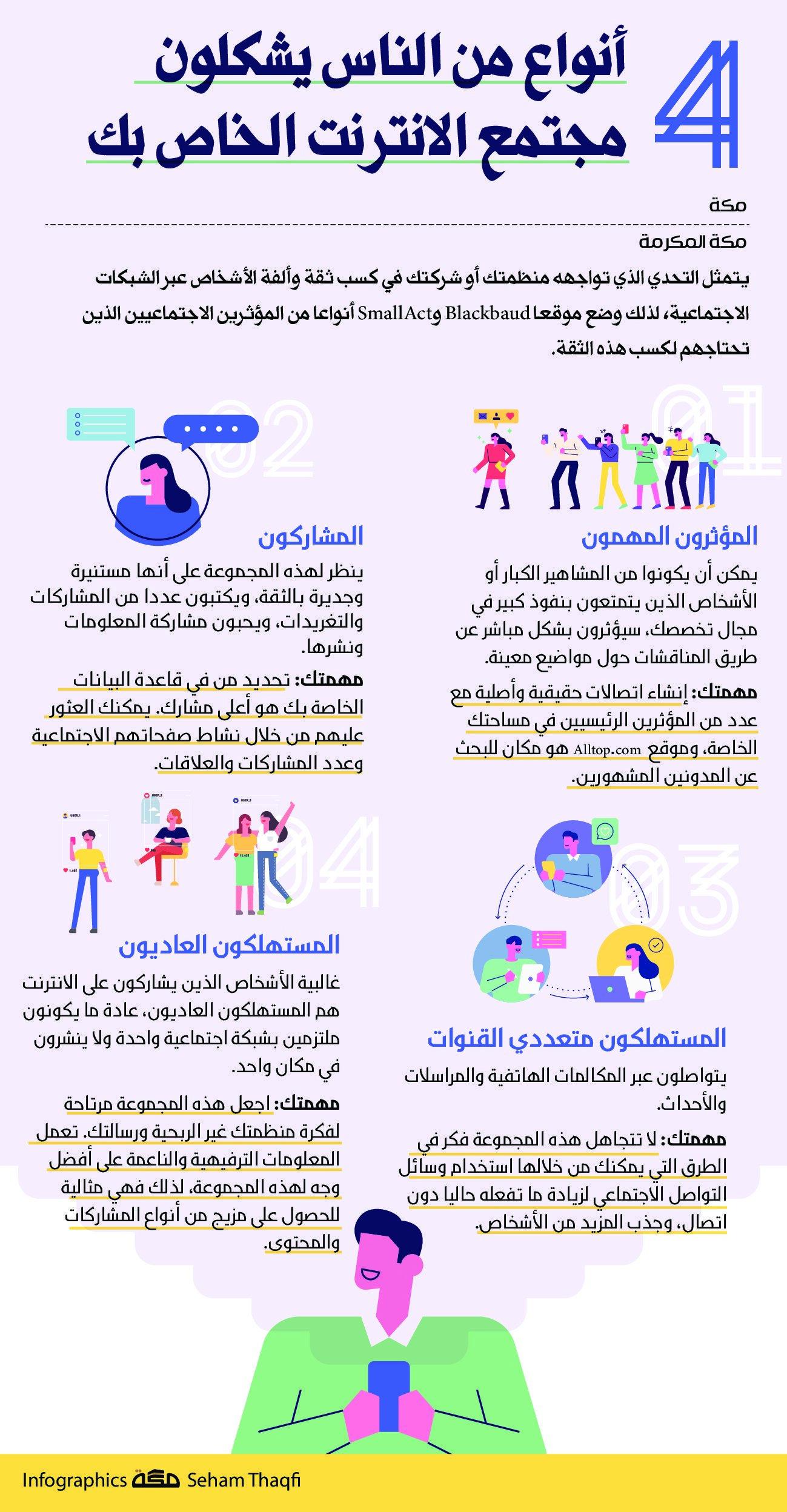 4 أنواع من الناس يشكلون مجتمع الانترنت الخاص بك صحيفة مكة انفوجرافيك تقنية Infographic Map Asos