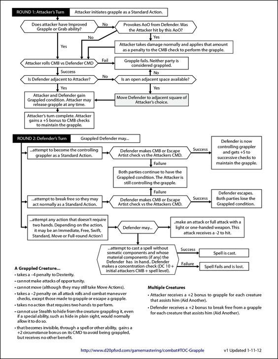 Grapple Flow Chart 01 Pathfinder Rpg Rpg Roleplay