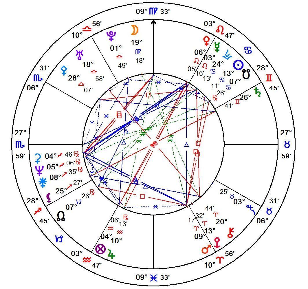Unfolded Natal Chart Dalai Lama 20   Dalai lama, Alchemic ...
