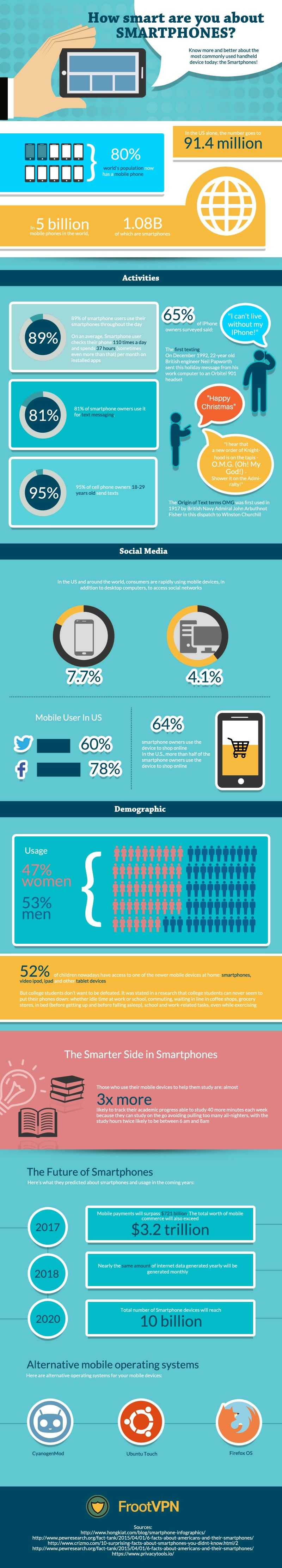 How Smart Are You About Smartphone?