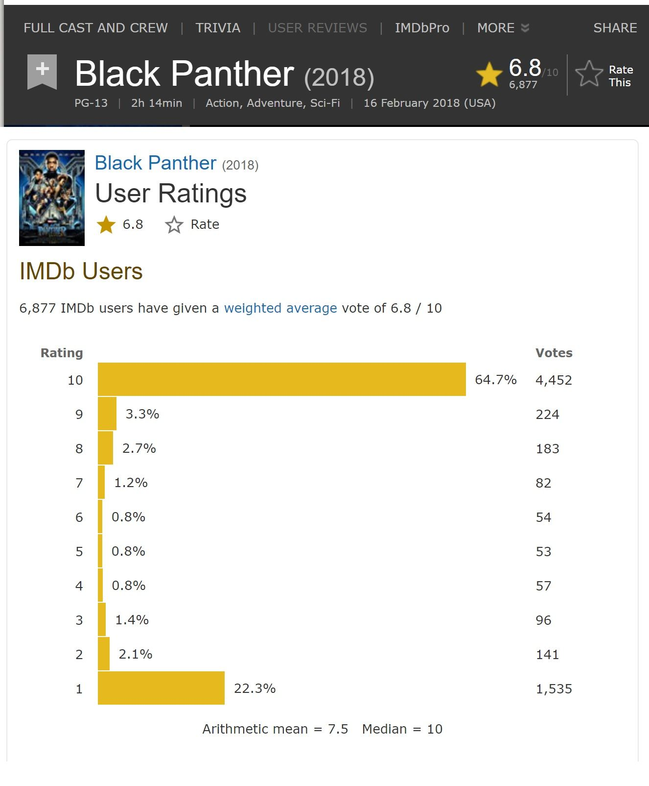 So I was looking at IMDb and noticed the odd distribution of ratings ...