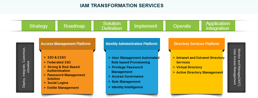Our Comprehensive Iam Framework Gives Your Organization A Secured Identity Based Access To Systems A Digital Transformation Security Solutions Cyber Security