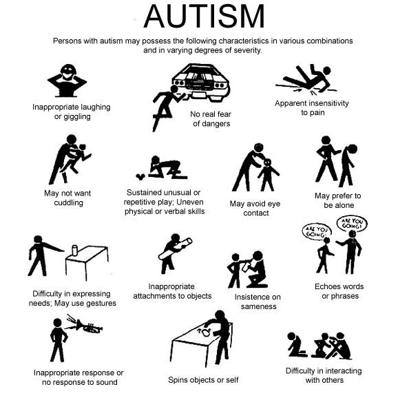 Take The Autism Test Spectrum Reading Autism Autistic Behavior