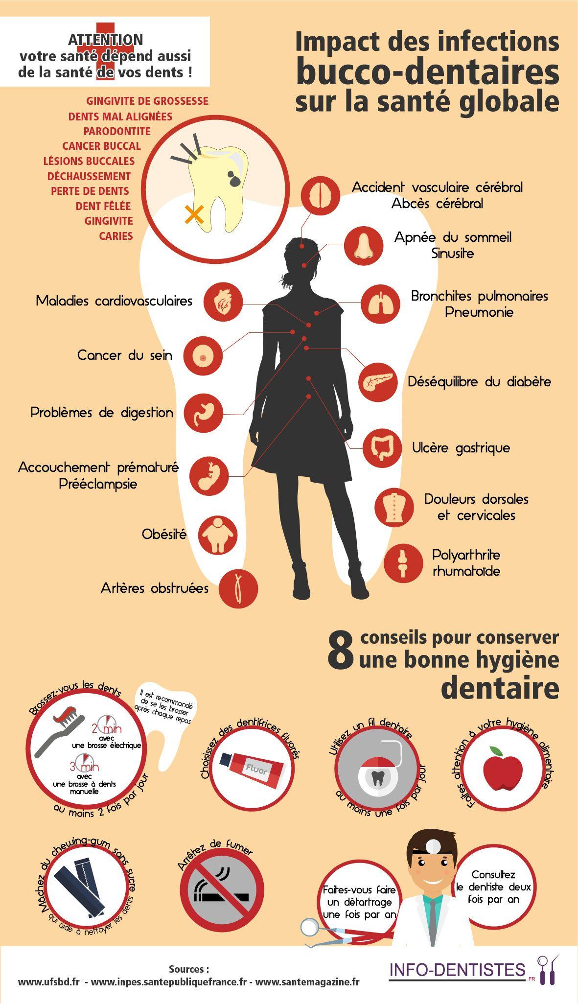 Infographie Infections dentaires et Santé générale..
