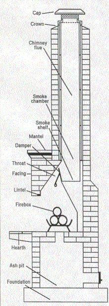 Fireplace Flue Damper Chimneys Masonary Chimney Brick Stone Clay Damper Flue Fireplace Planos De Chimeneas Casas Rusticas De Madera Chimeneas