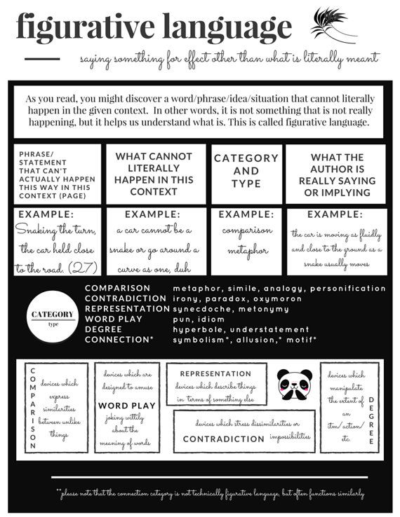 PUN INTENDED: Figurative Language Graphic Organizer with