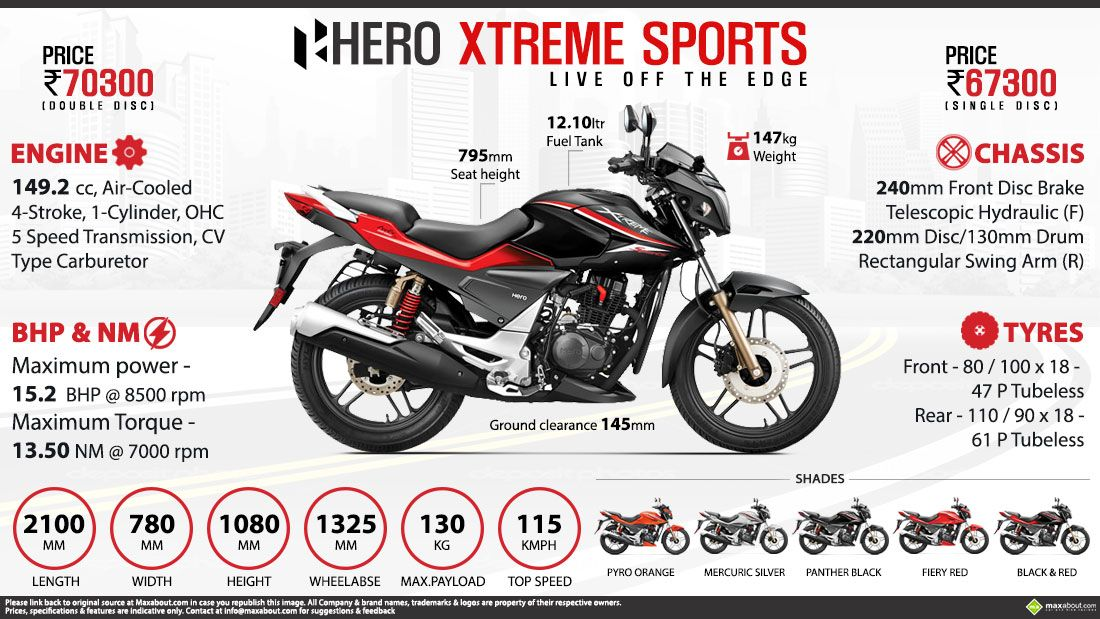 Hero Xtreme Sports With 15 2 Bhp 13 5 Nm Listed On The Official