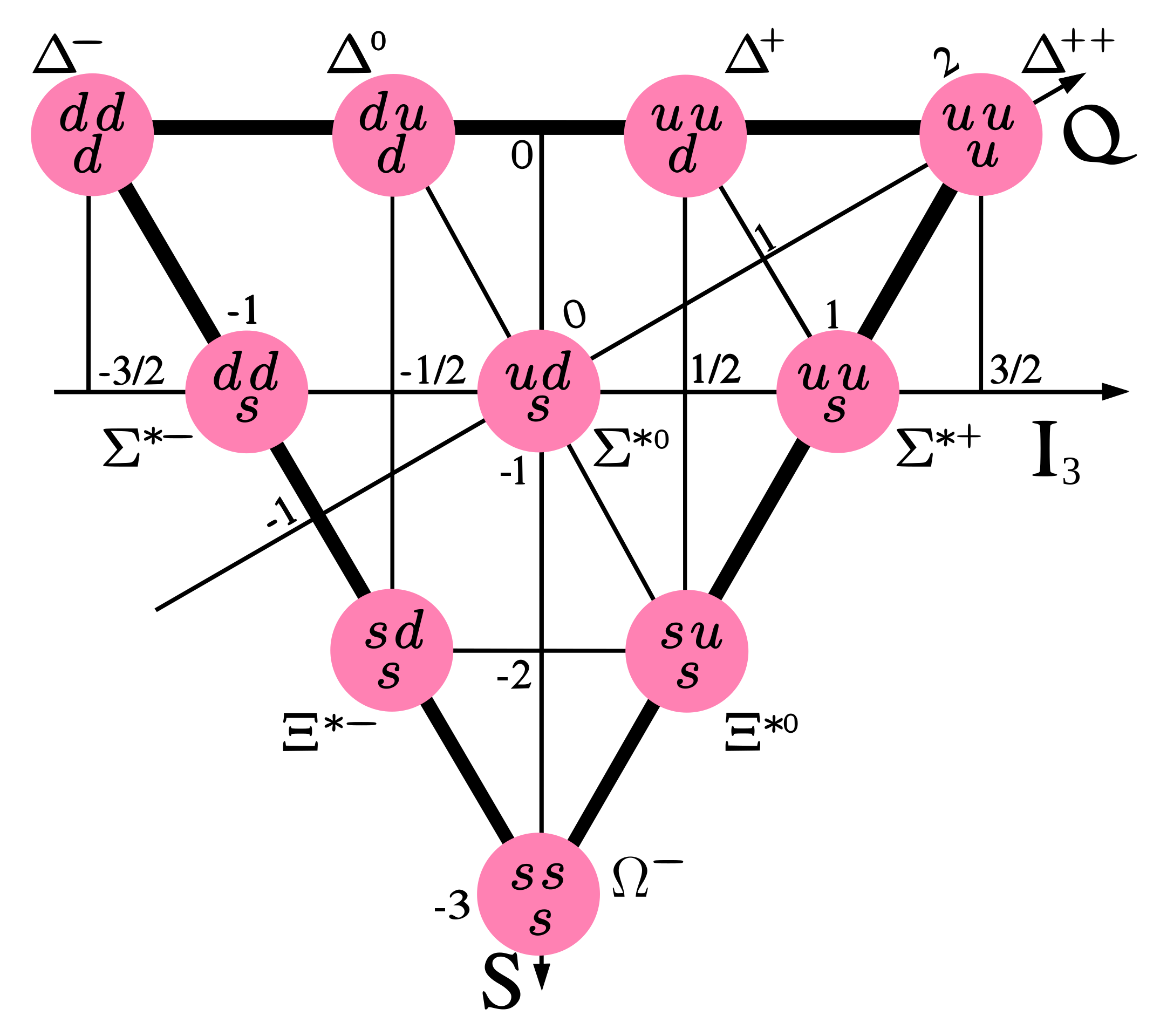 Combinations Of Three U D Or S Quarks Forming Baryons