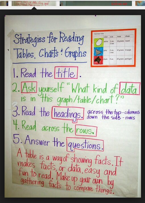 Strategies For Reading Charts Graphs And Tables Anchor Chart