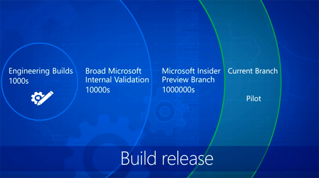 Get a hands-on look at how to deploy and manage Windows as a service