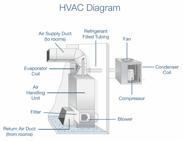Air Conditioning System Diagram Air Conditioning System Heating Air Conditioning Hvac Design