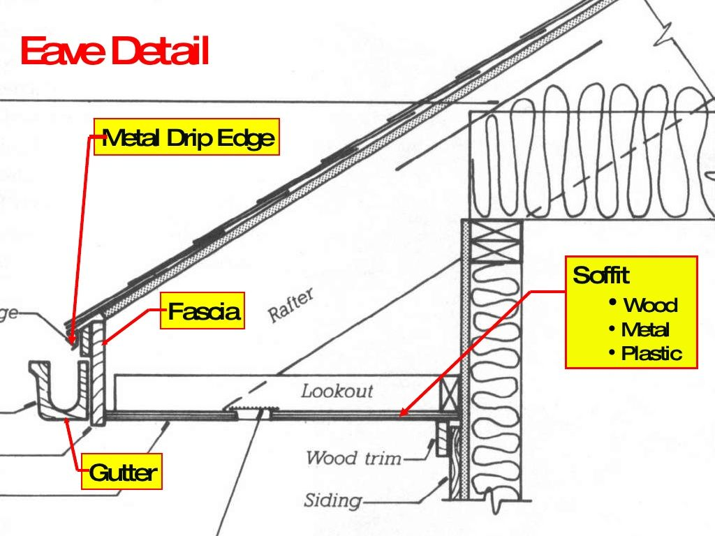 Eave detail metal drip edge soffit wood metal for House roof construction terms