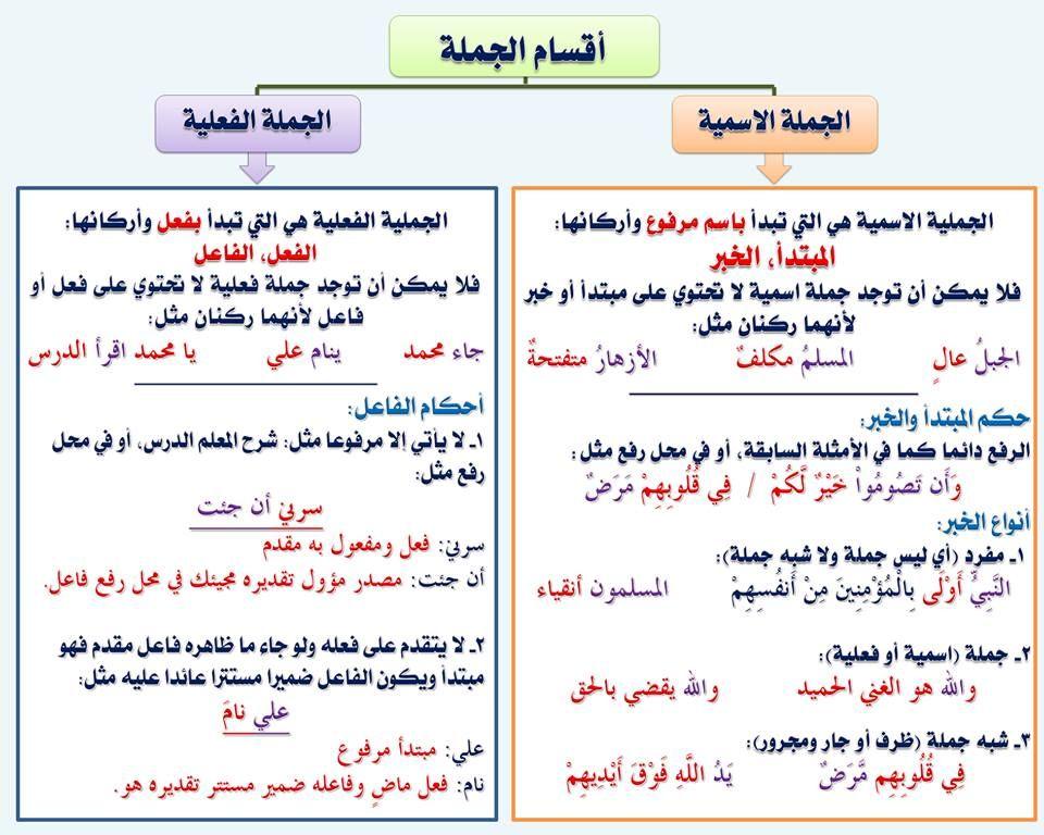 النحو وقواعده جامع شامل من اولى ابتدائي حتى الثالث الثانوى 110 بطاقة فى كتاب Pdf ميسر للمبتدئين Arabic Language Arabic Alphabet For Kids Learning Arabic