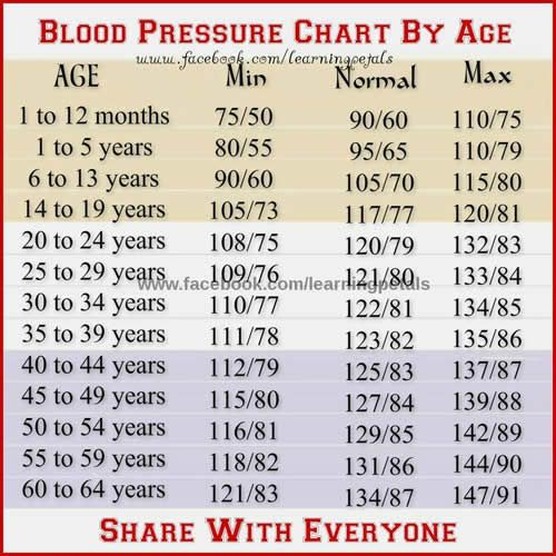 Blood Pressure Chart By Age Ot Helpful Tips Pinterest Blood