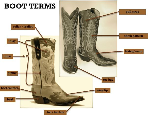 Ever wonder what all the parts of a cowboy boot are called? | Boot ...