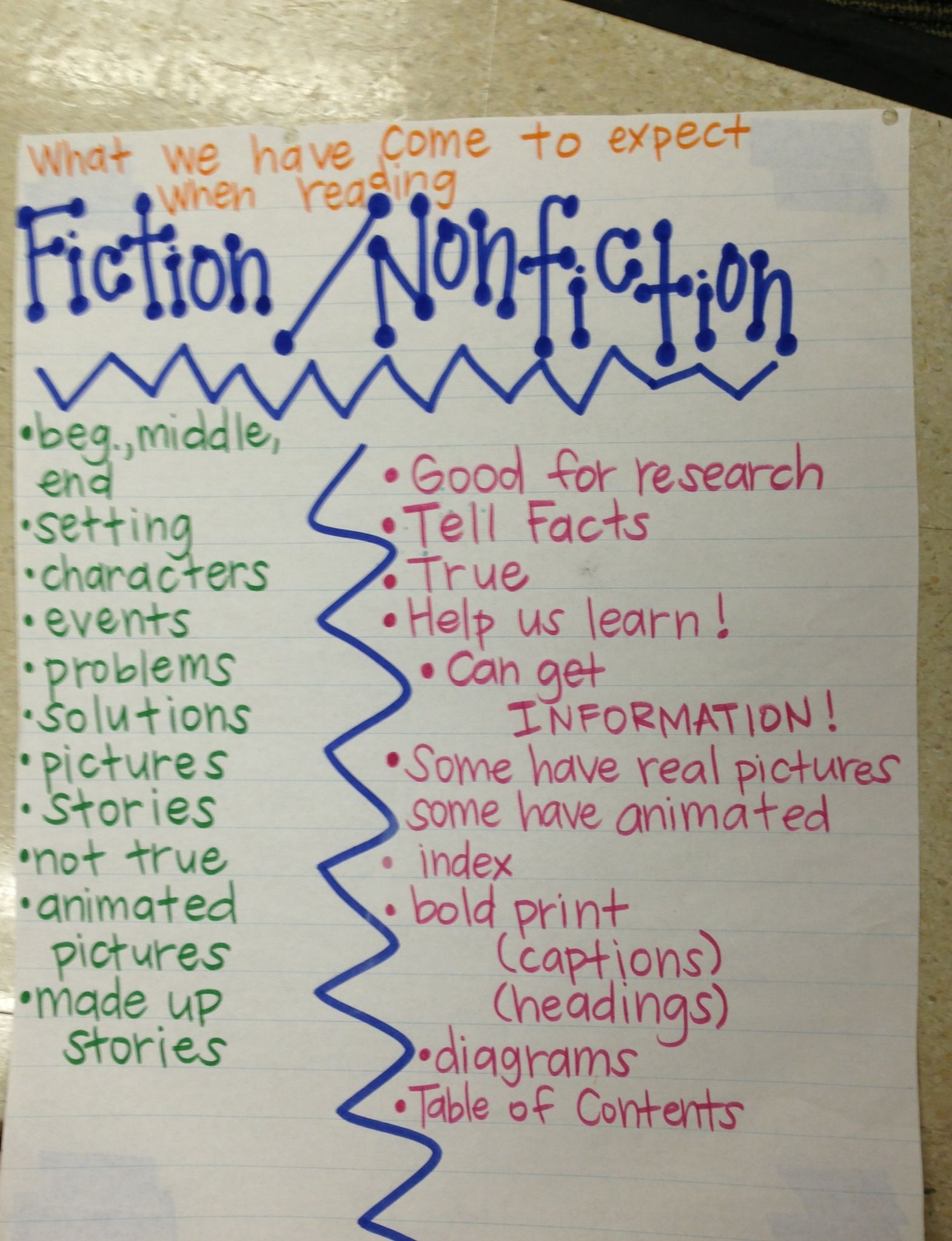 Fiction Nonfiction Anchor Chart