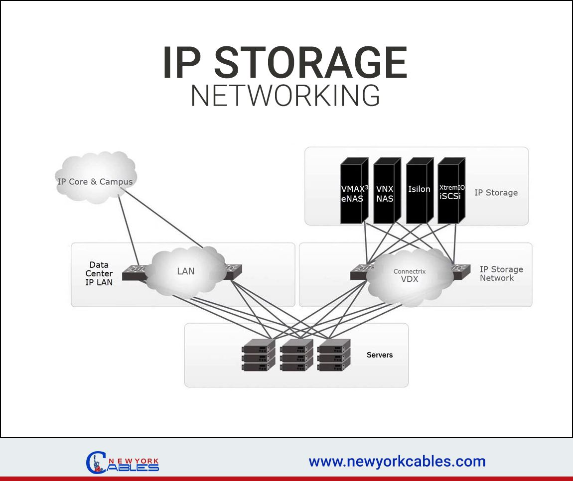 Ip Storage And Ip Storage Switch Basis Cat6plenum Ethernet Networking Networkingcables Cat5e Cat6 Cctv Cctvins Networking Cables Fibre Optics Storage