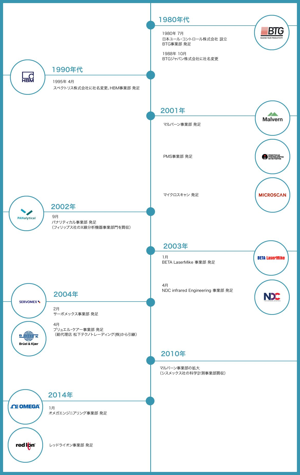 pin by hirata rena on port pinterest timeline infographics and