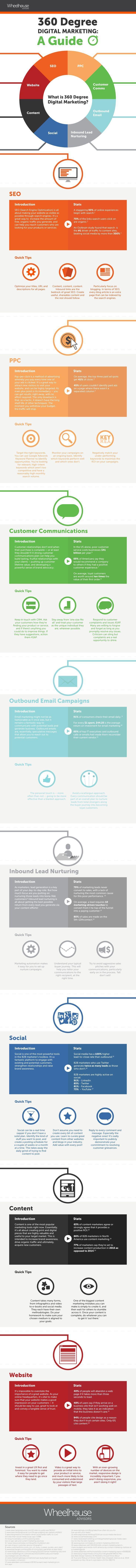 Marketing Insights | Digital Marketing | SEO | Social Media ...