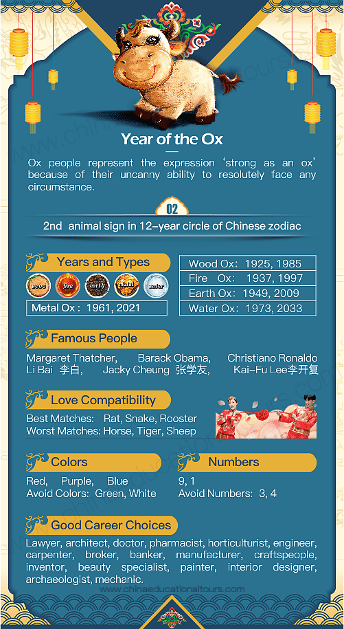 Year Of The Ox 1937 1949 1961 1973 1985 1997 2009 2021 Chinese Zodiac Ox Chinese Zodiac Chinese Zodiac Chinese Astrology