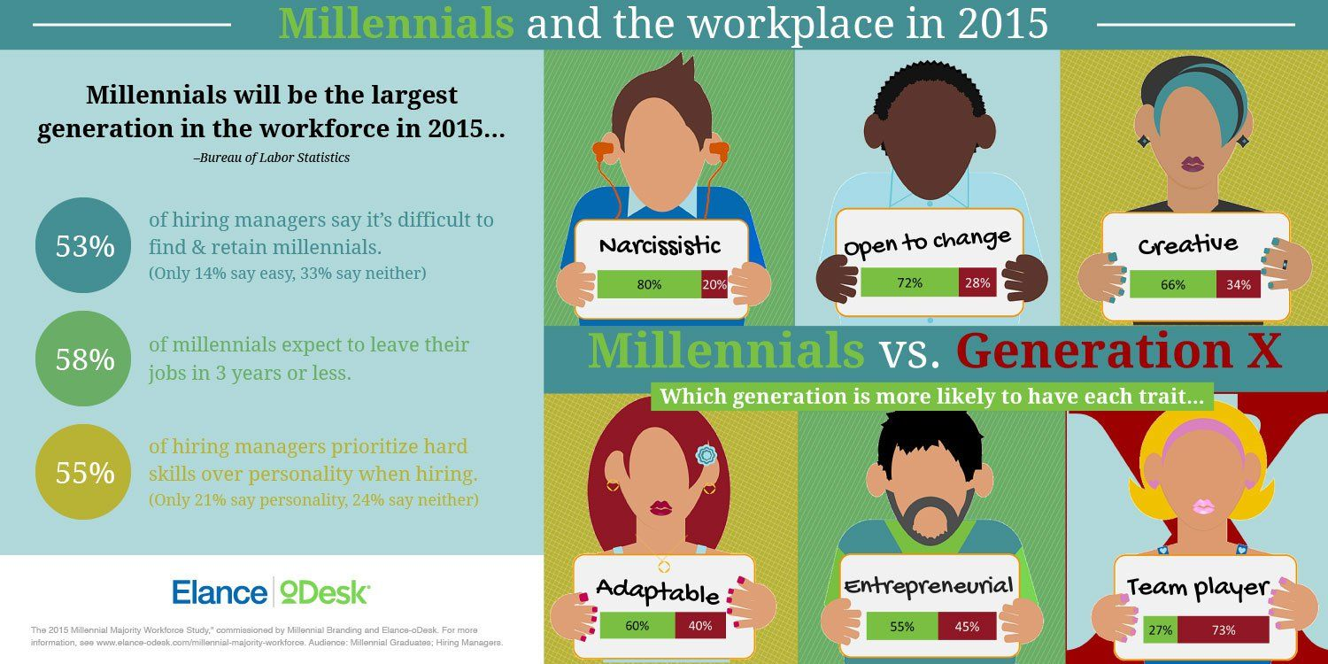 """79% of #millennials say they would """"consider quitting their ..."""
