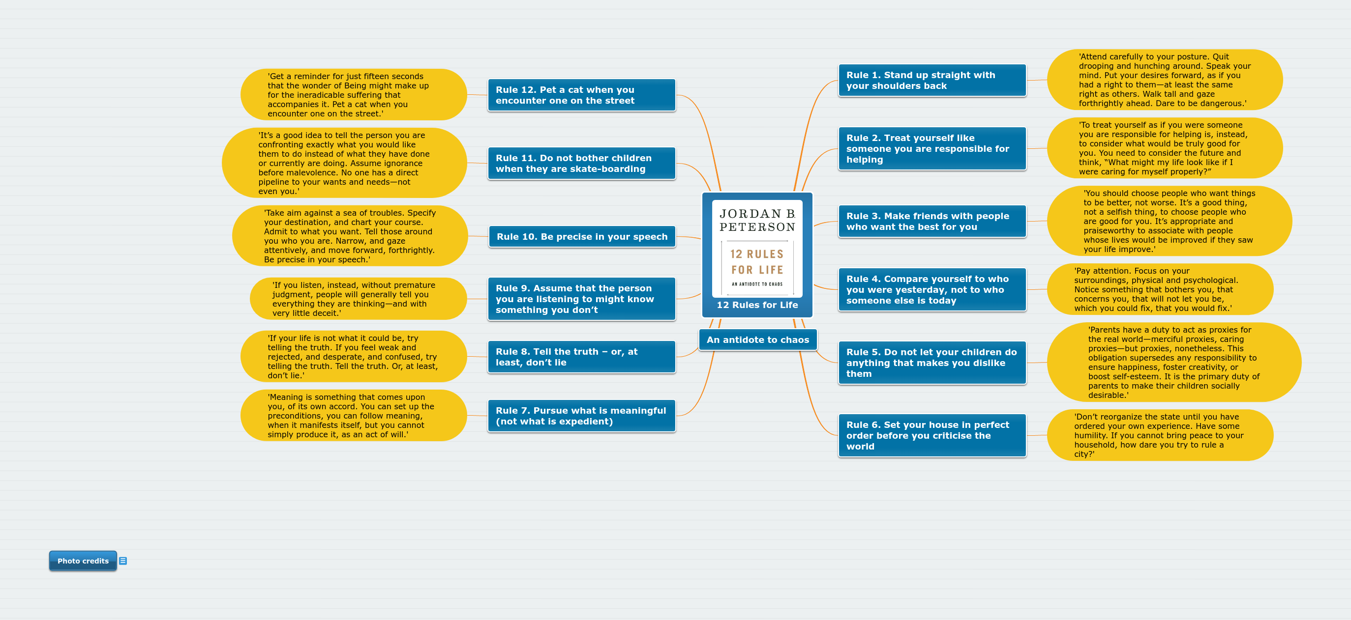 12 Rules For Life Mind Map With Significant Quotes For