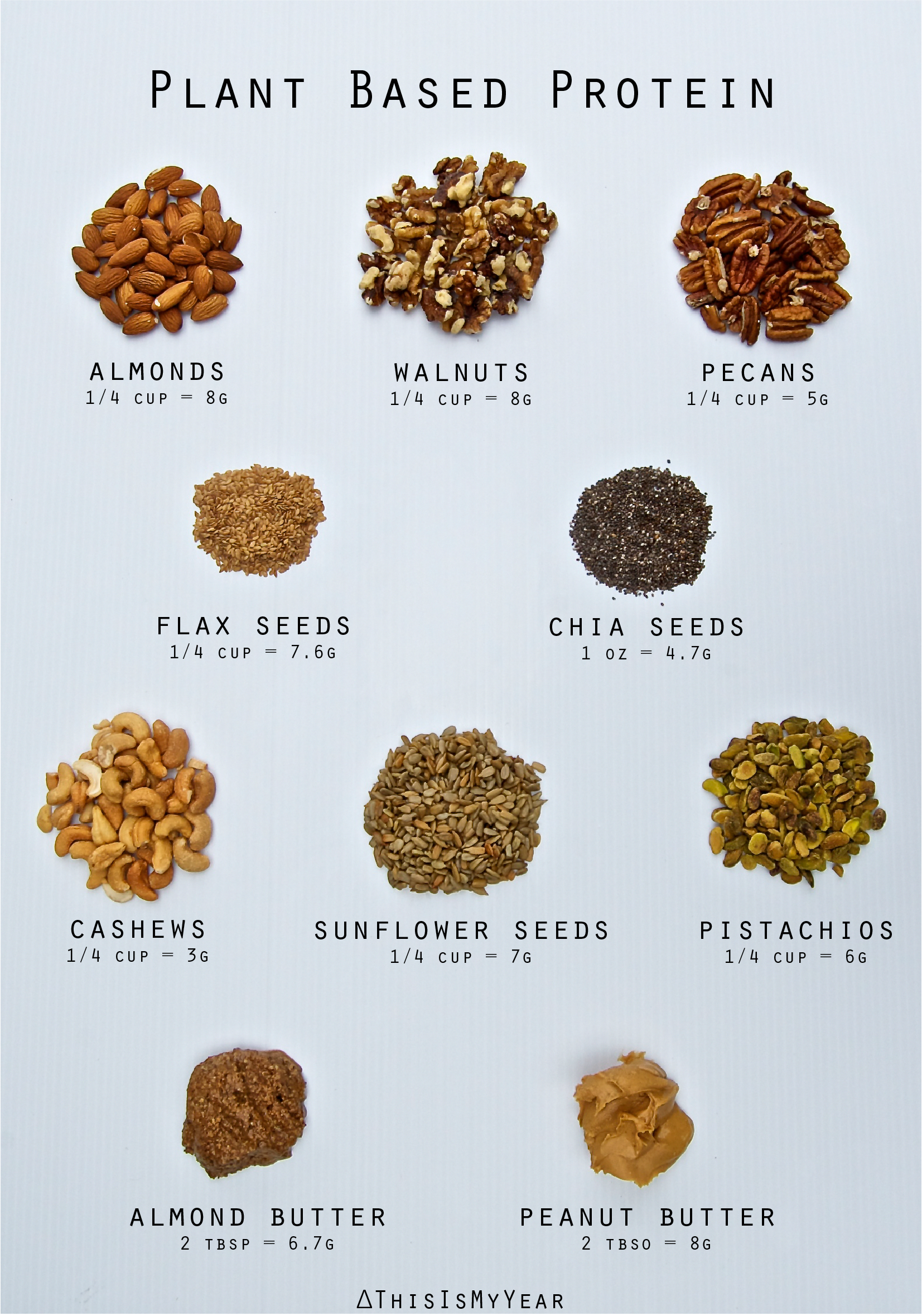 Nuts and seeds are high in Plant Based Protein #thisismyyear