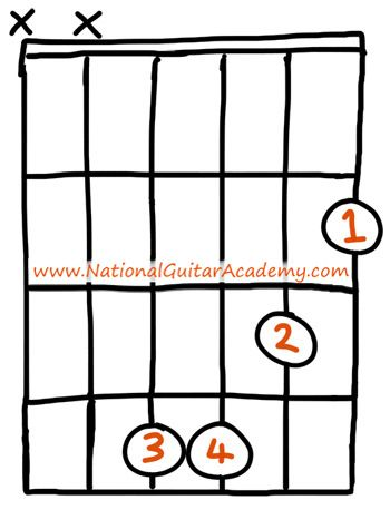 Bm Guitar Chord Songs To Learn And Play In 2018 Pinterest