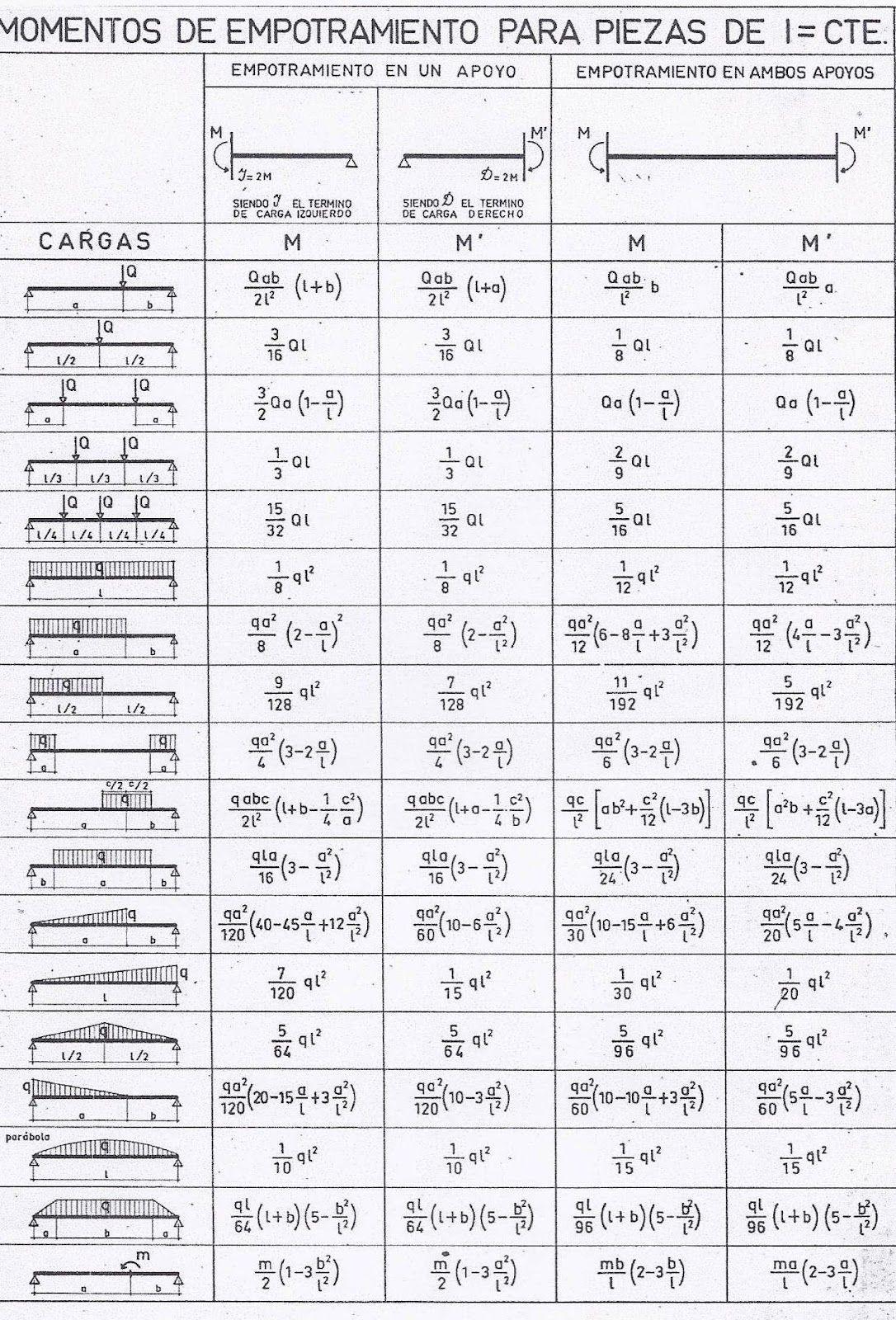 Tabla De Momentos De Empotramiento Jpg 1086 1600 Calculo De Vigas Analisis Estructural Calculo De Estructuras Metalicas