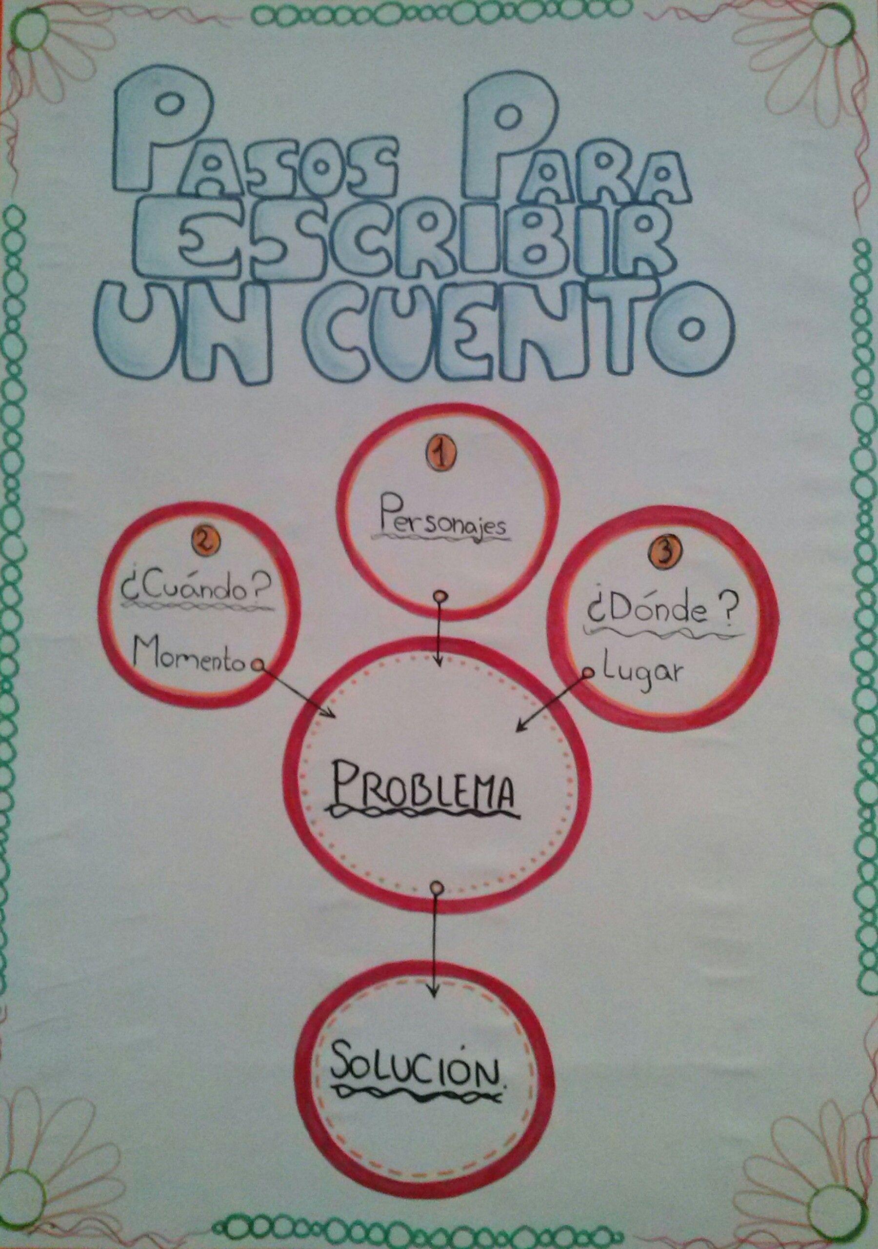 Pasos para escribir un cuento | Español | Pinterest | Spanish ...