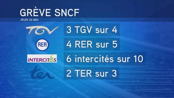 Grève #SNCF > Le point sur les perturbations à prévoir ce jeudi