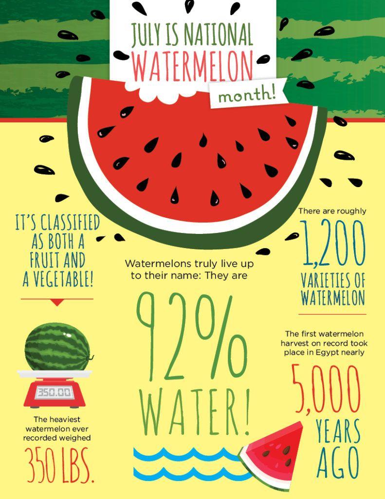 Fun watermelon facts Watermelon facts, Fruit facts, Fun