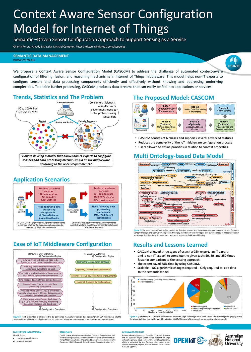 Posters Internet Of Things Research Affiche Scientifique Affiches Scientifiques Scientifique