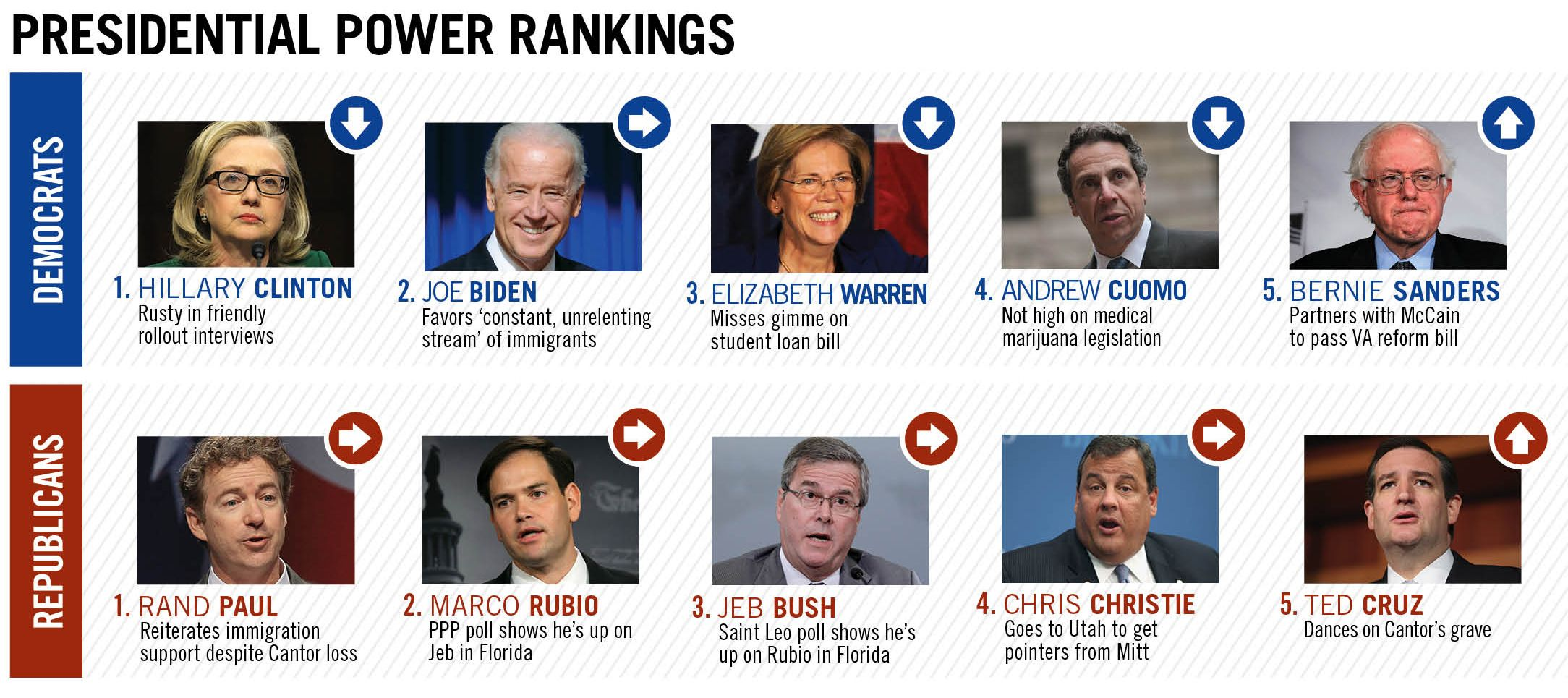 Presidential Power Rankings From The Washington Examiner Magazine S June 16 Issue Presidential Powers Presidential Prom King