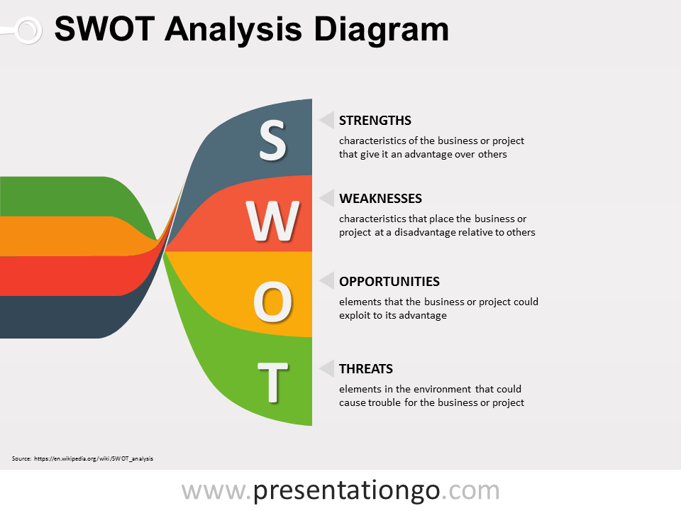 Twisted Banners SWOT PowerPoint Diagram PowerPoint