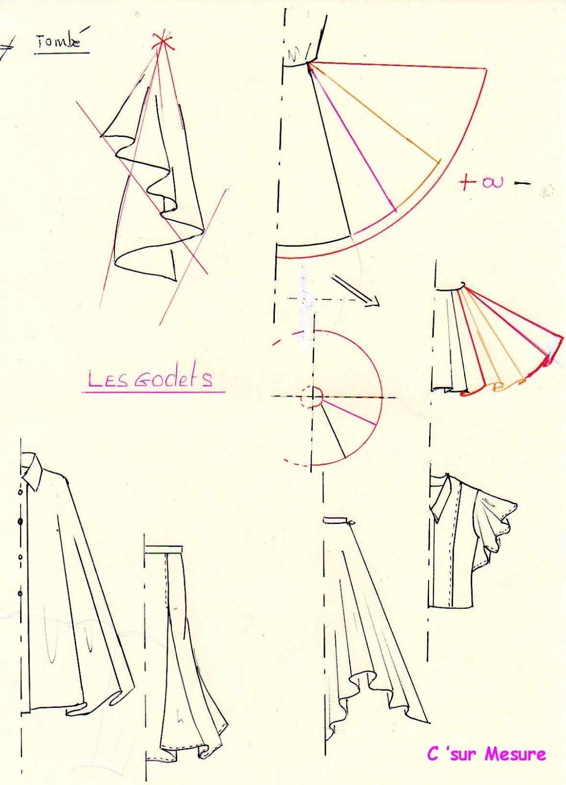 Le GODET | Sewing Tips | Pinterest | Patronaje, Molde y Costura